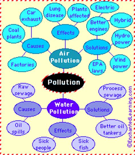 POLLUTION: CAUSES AND EFFECTS - EPCO